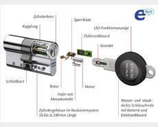 eCLIQ - Explosionszeichnung